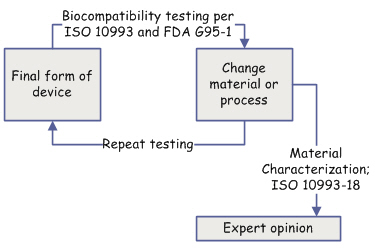 Biocompatibility Workflow